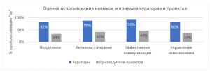 PMLogic Оценка использования навыков и приемов кураторами проектов