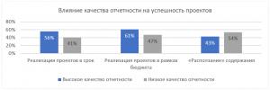 PMLogic Влияние качества отчетности на успешность проектов