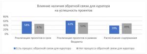 PMLogic Влияние наличия обратной связи для куратора на успешность проектов