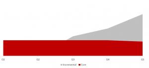 Динамика роста функций проектного офиса