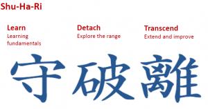 Японская модель развития мастерства Сю-ха-ри (Shu-ha-ri)