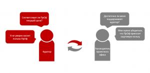 Схема вовлечения топ-менеджмента
