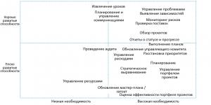 Матрица анализа способностей и бизнес-потребностей