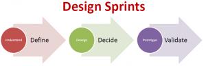 Схема дизайн-спринта