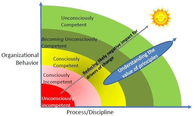 competent organizations