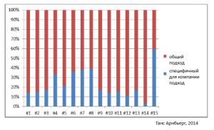 График использования общего подхода и специфического подхода к созданию проектных офисов