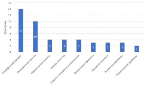 Аспекты специализации проектных офисов