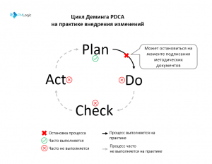 PMLogic tsikl deminga PDCA problems